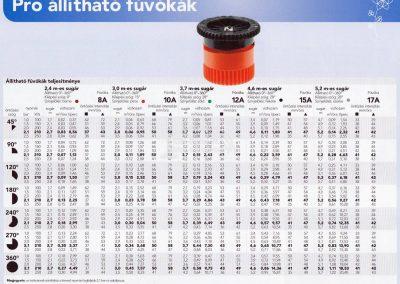 Spray táblázat